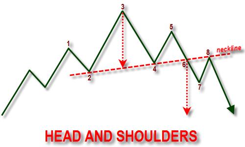 Ilustrasi pola head and shoulders