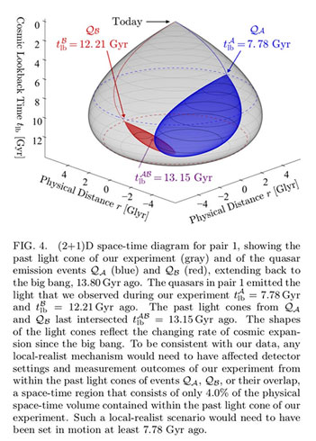 The expansion of the universe distorts the spacetime distances between the quasars (Source: arXiv: 1808.05966v1)