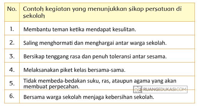 Kunci Jawaban Buku Siswa Tema 3 Kelas 3 Halaman 213, 215