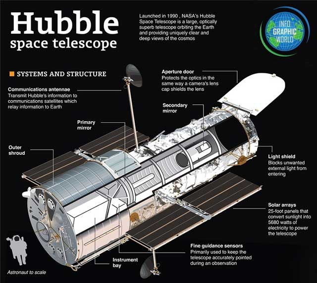 Teleskop, Hubble, Luar Angkasa, Nasa, teknologi