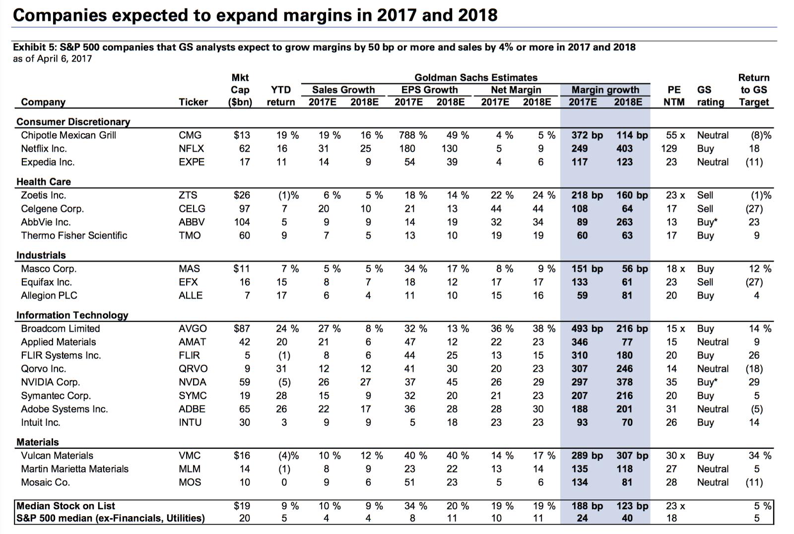 Melhores ações para investir em 2017 (As escolhas do Goldman Sachs)