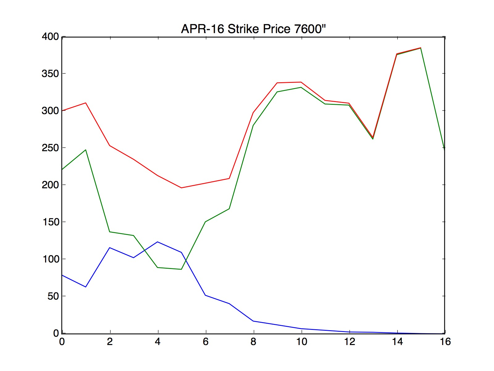 Option trading months
