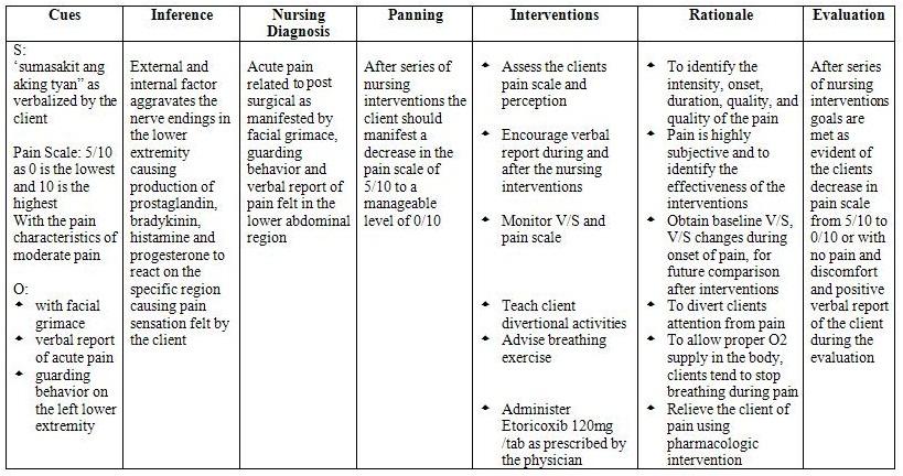 Awizardindallas: nursing care plan: acute pain related to.