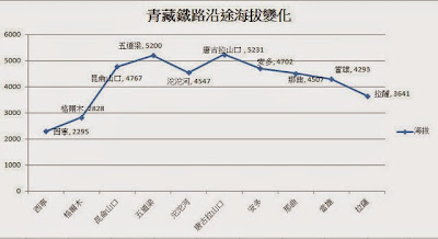 青藏鐵路海拔變化