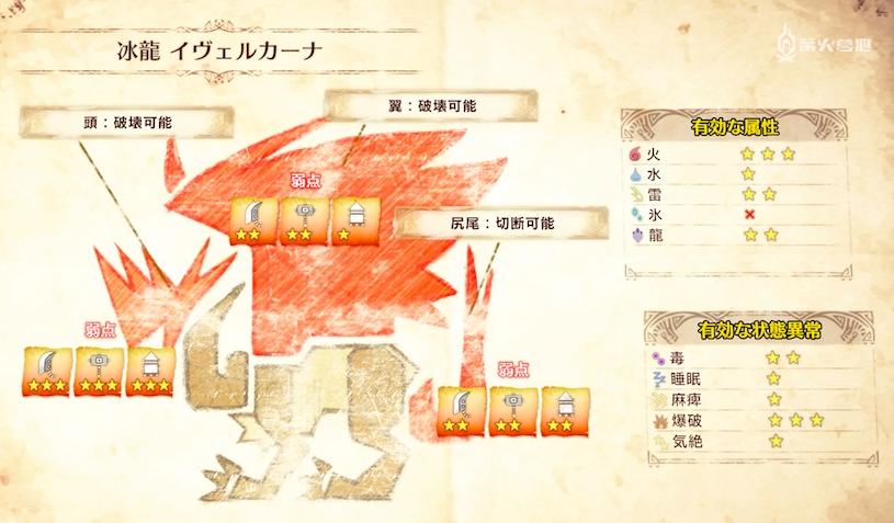 mhw Iceborne 冰咒龍屬性弱點攻略 - 魔物獵人 世界 Monster Hunter World 遊戲世界