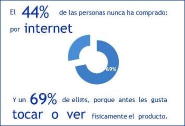 El 44% nunca ha comprado por internet