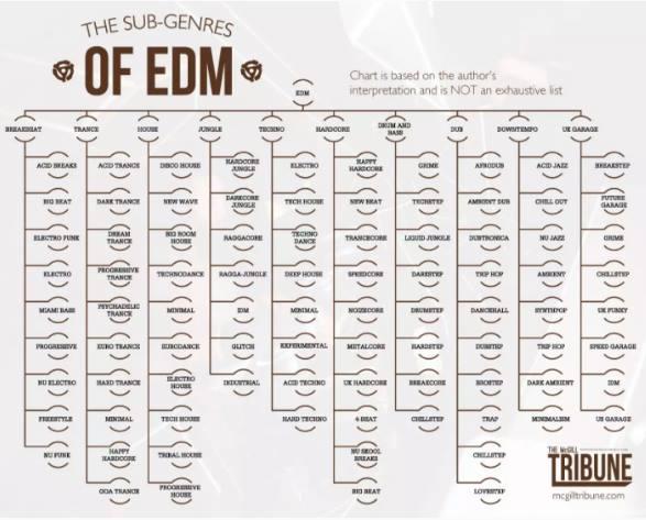 Datar Sub Genre EDM