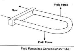 Definisi, fungsi dan jenis Meter Mass
