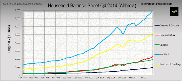 Finance and Wealth figures