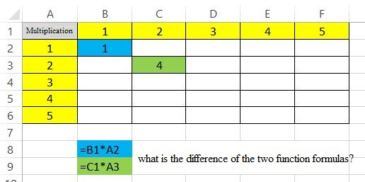 Function Of Absolute Cell Reference In Excel 2013 Formula Reviews