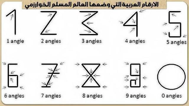Sejarah Angka dalam Matematika