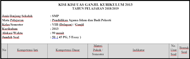 Kisi-Kisi Soal PAS/ UAS PAI Kelas 8 K13 Tahun 2018/2019