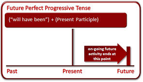 Future Perfect Continuous Tense In Bangla
