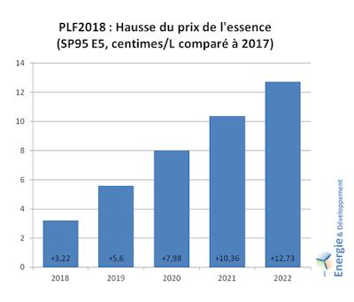 BUdget 2018 : Hausse du prix de l'essence entre 2017 et 2022