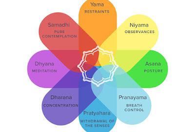 Tám nhánh tập luyện Yoga