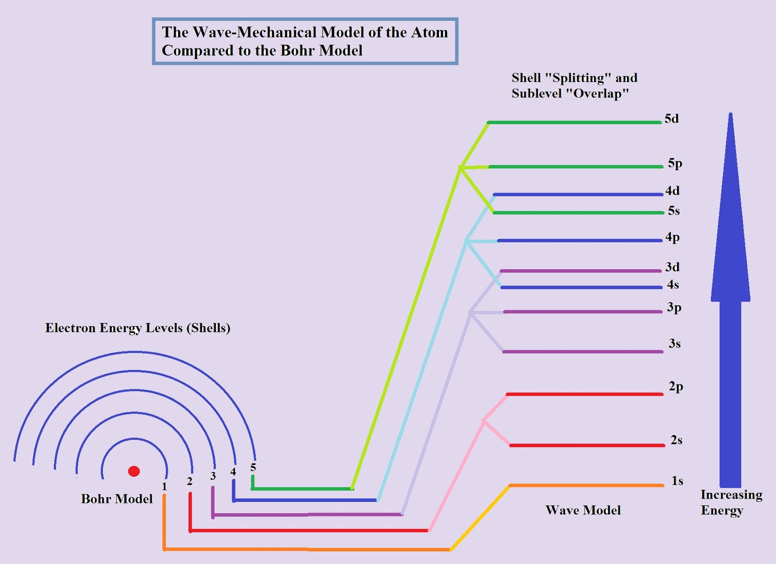 Mechanical Wave Diagram Genie Pro Garage Door Opener Wiring Electron Arrangement And The Model Learning Note Left Click On To Display A Larger Image Excludes Principal Energy Levels 6 7 Which Contain F Sublevels