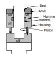Hydraulic Drilling Jar Mechanism drawings in BHA