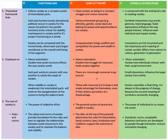 Three Major Sociology Theories Essay - Part 2
