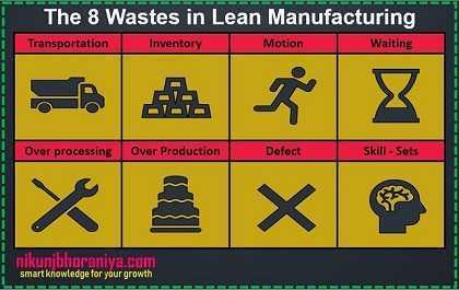 8 Lean Wastes - Lean Tools | Lean Manufacturing