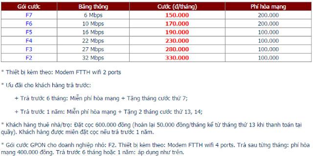 Lắp Đặt Internet FPT Phường Phú Trinh 1