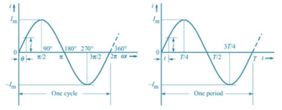 Why Sinusoidal Voltage and Current used, why not Square or Other