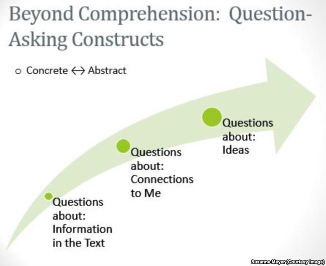 Question-asking constructs