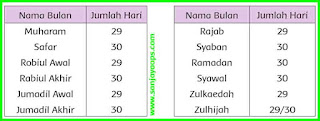 hari bulan dan tahun hijriah