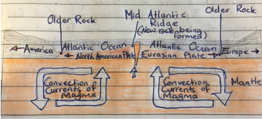 Plate tectonics for leaving cert georgaphy answer one feature of oceanic divergence is a mid ocean ridge an example of this is the mid atlantic ridge which was first discovered in 1948 yadclub Images
