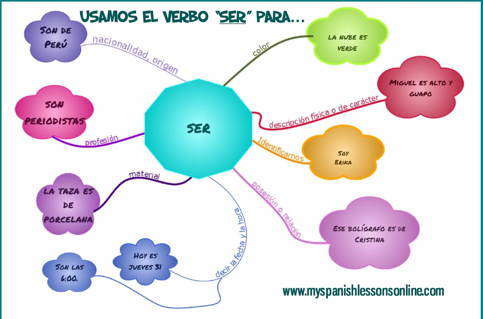 Lecciones De Espanol En Linea