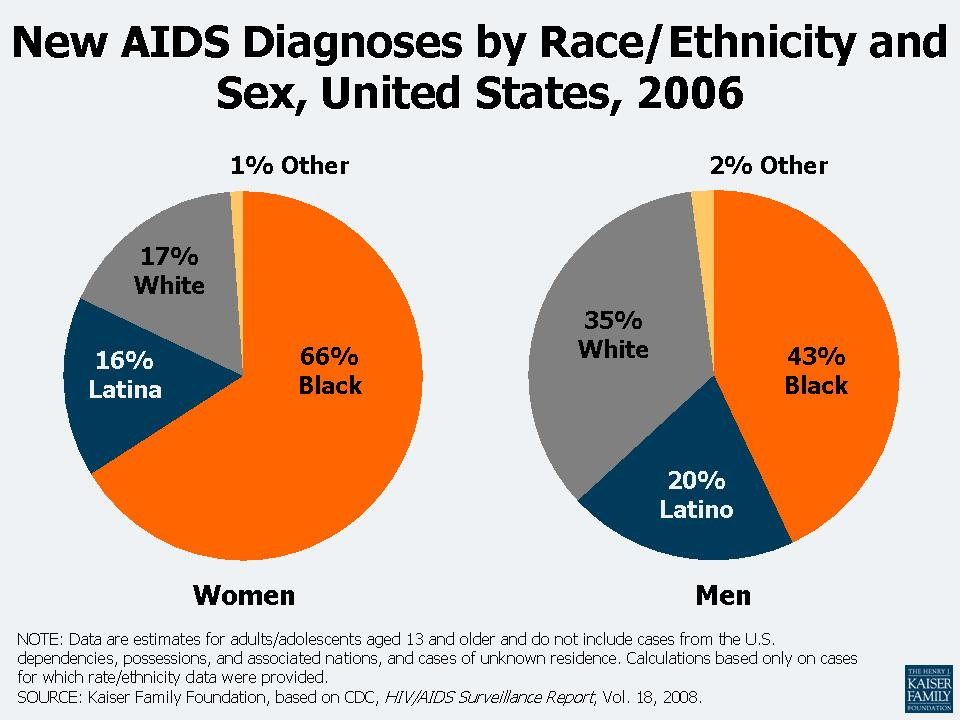 HIV and AIDS Continues to Spread Mostly Amongst US Blacks and