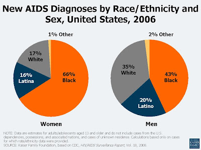 AIDS Diagnosis Chart By Race, Ethnicity and Sex