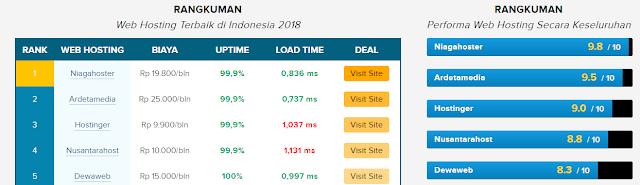 Kamu harus tau ini 5 Web Hosting Terbaik Di Indonesia 2018