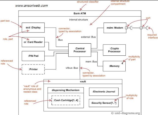 Contoh Composite Structure Diagram