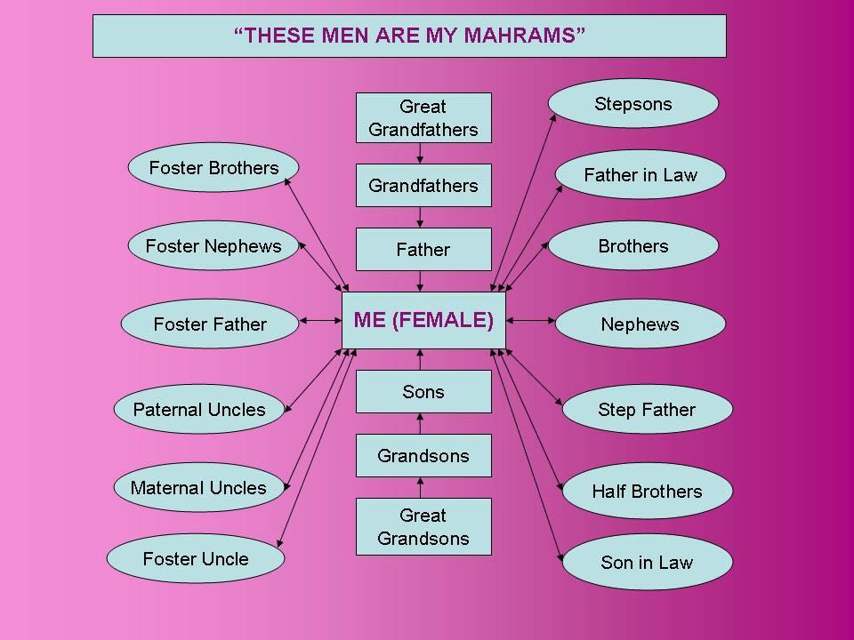 THE ISLAMIC WAY OF LIFE: Mahram & Ghayr Mahram relations