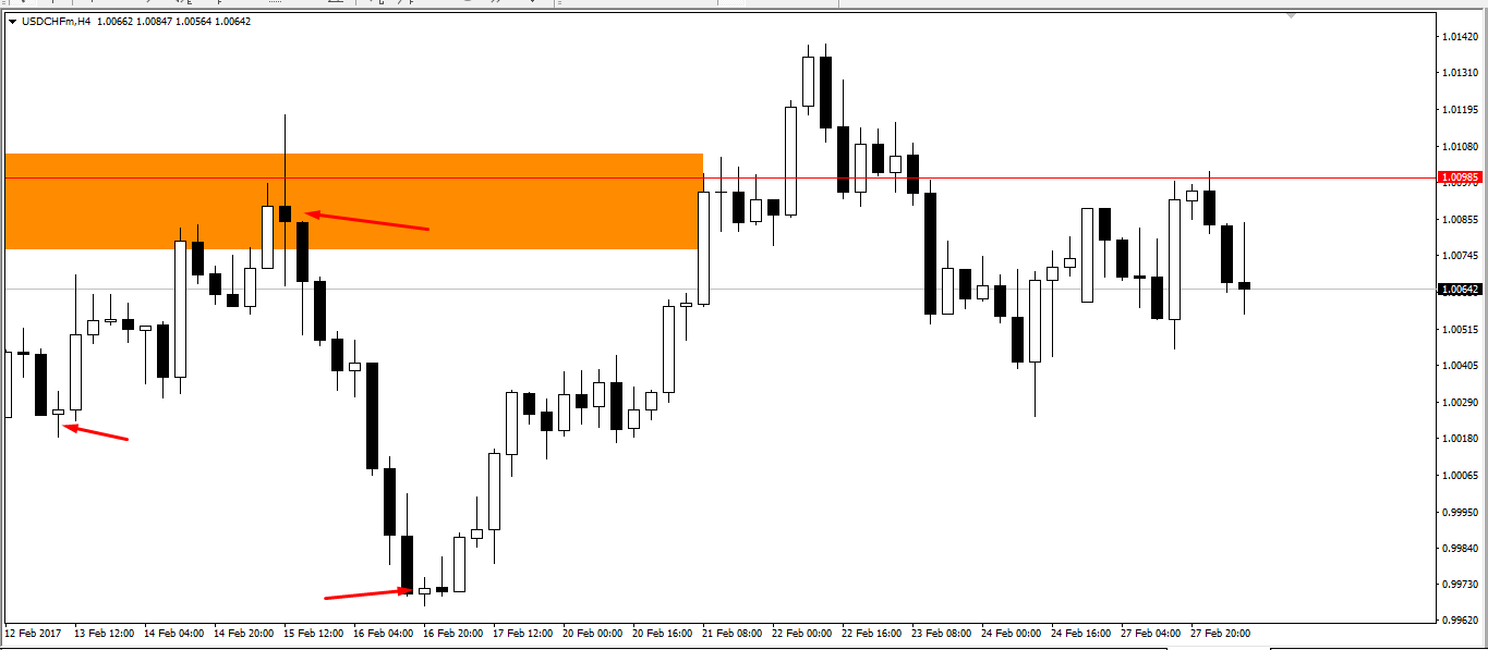 Spinning top candlestick forex