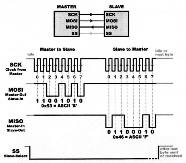 Format paket transmisi data pada komunikasi serian sinkron SPI