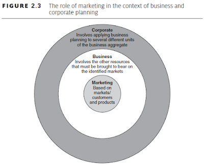role of marketing in business planning