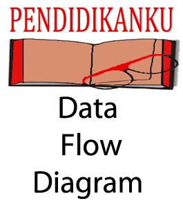 Contoh Data Flow Diagram suatu Perusahaan