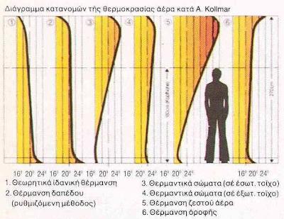 Kollmar diagram