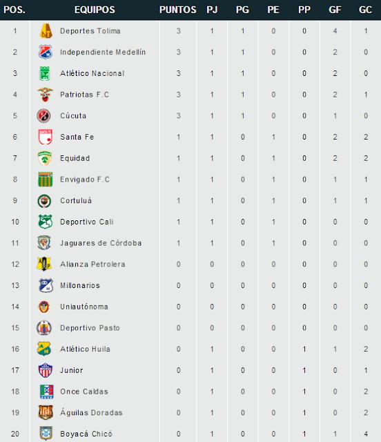 image of Win Sports Tabla De Posiciones Liga 2018 01