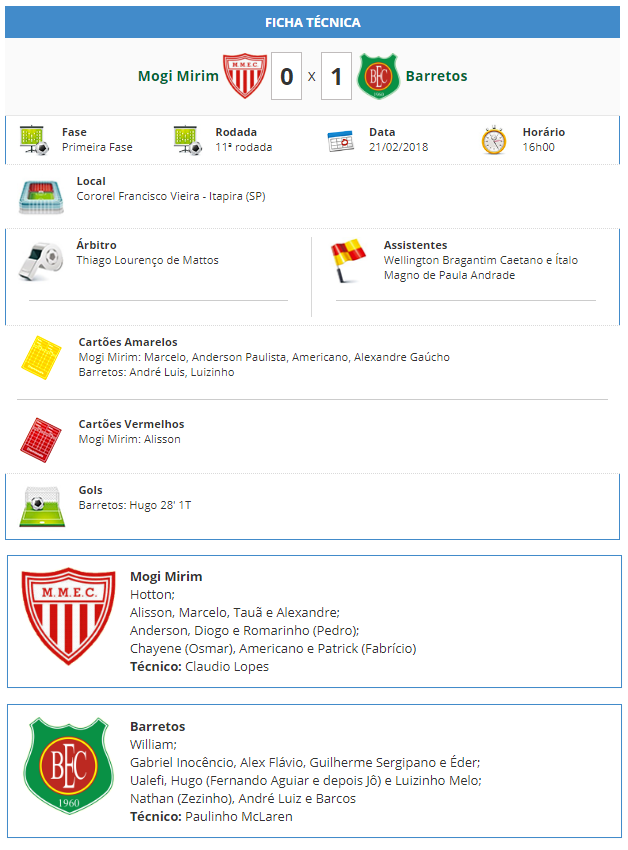 Ficha tecnica de Mogi Mirim 0 x 1 Barretos