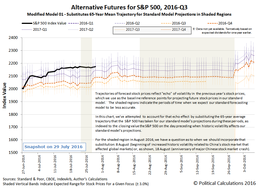 Alternative Futures - S&P 500 - 2016Q3 - Modified Model 01 - Snapshot 2016-07-29