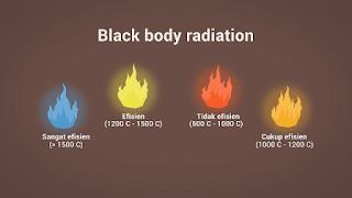 Black Body Radiation, efisiensi reaksi pembakaran menyebabkan warna api yang berbeda dan biru adalah yang paling efisien