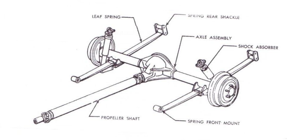 Steve's Camaro Parts: What rear ends interchange with 1967