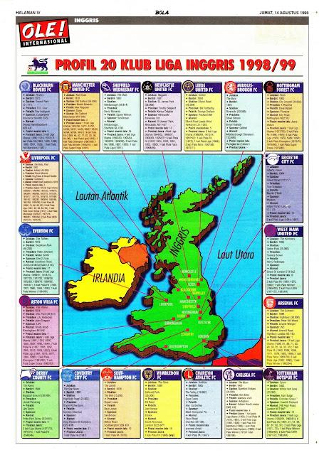 PROFIL 20 KLUB LIGA INGGRIS 1998/99