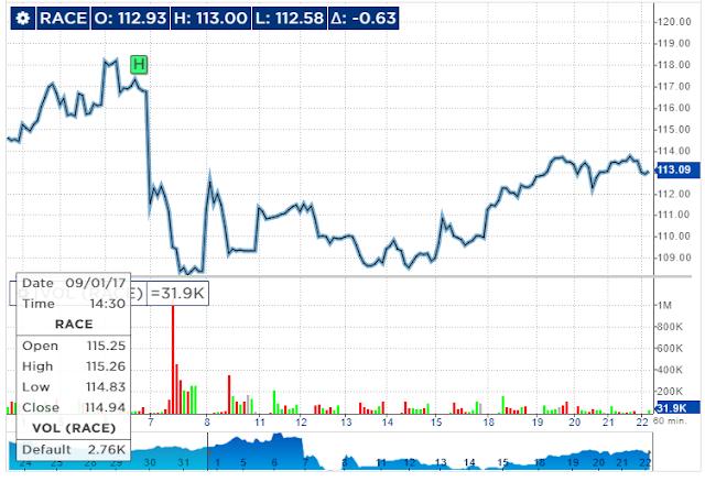 Il grafico relativo alle azioni Ferrari sul NYSE