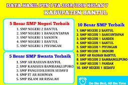 Hasil PTS 1 Tingkat SMP/MTs Kabupaten Bantul 2018/2019 Kelas 7