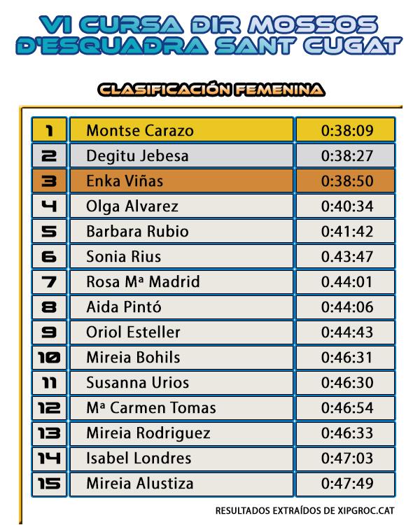 Clasificación Femenina - Cursa DiR Mossos d'Esquadra Sant Cugat del Vallès 2014