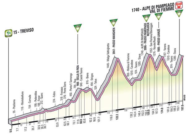 [Immagine: Treviso-Pampeago%252C+altimetria%252C+ca...o+2012.jpg]