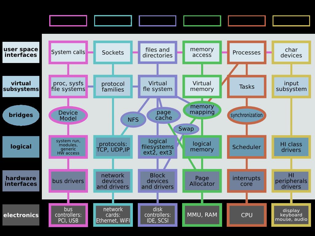 diagram kernel linux